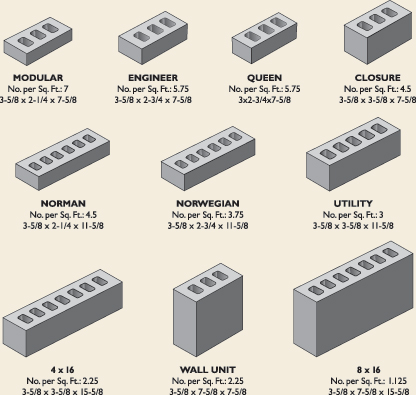 CT Brick Sizes